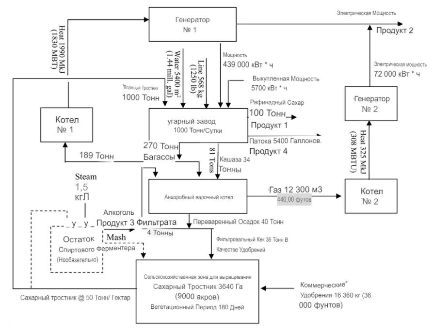Рис. 8 Экологически сбалансированный промышленный комплекс