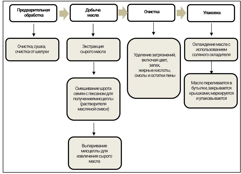 Рис. 5. Процесс извлечения масла из масличных семян в компании Sila Oil