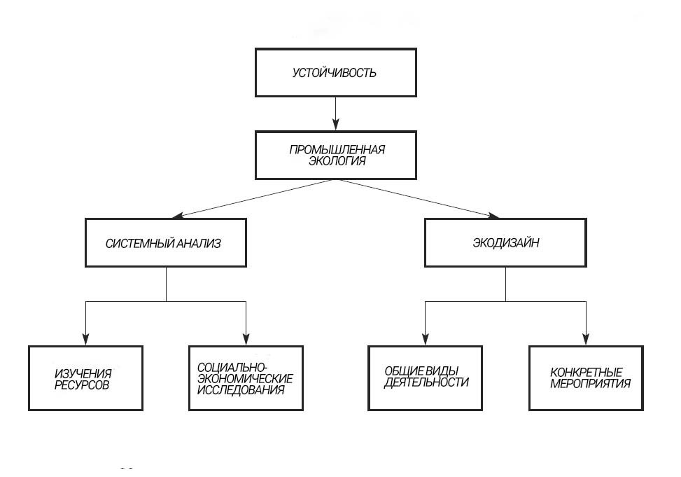 Рисунок 1.3 Промышленная экология, концептуализированная с точки зрения ее системных и прикладных элементов